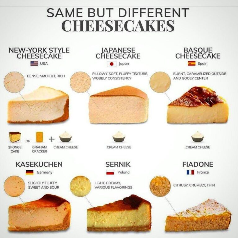 KInds of cheesecakes
