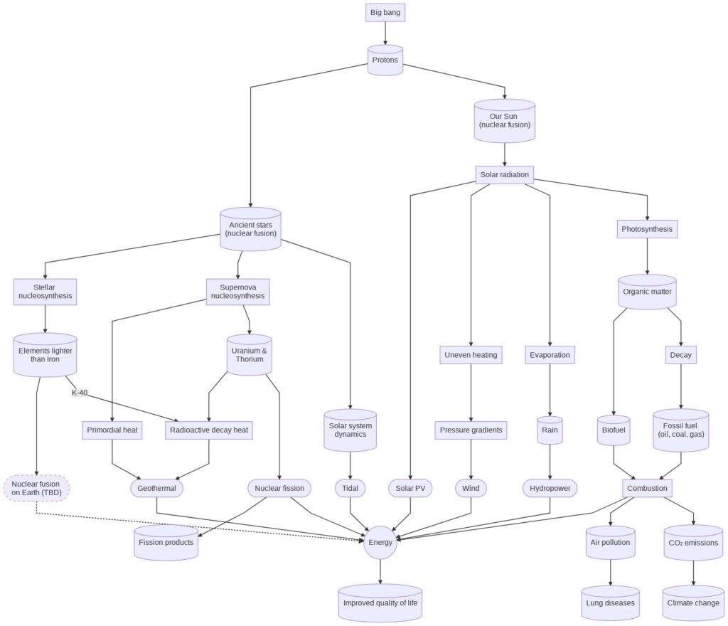Flow chart of where all the energy in the universe comes from