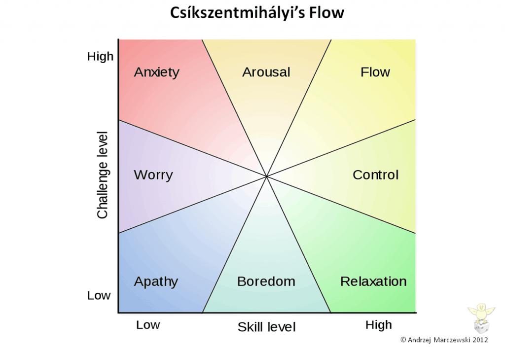 Csikszentmihalyi's Flow