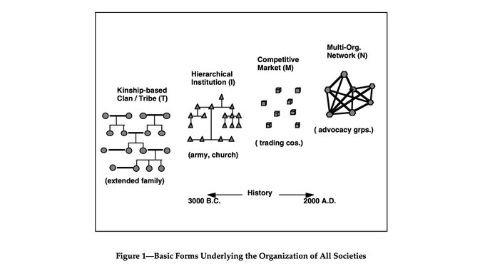 Basic forms underlying the organization of all societies